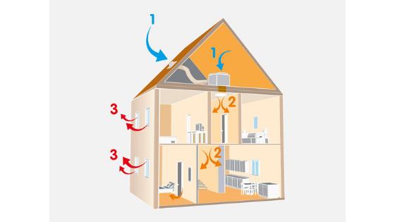 Phénomène de condensation maison
