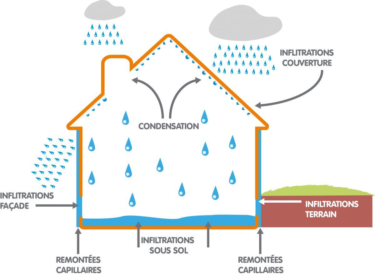Schéma maison différents type d'humidité