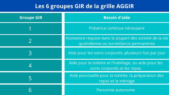 Groupes de la grille AGGIR