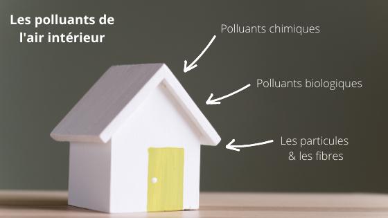 les différentes sources de pollutions de l'air intérieur