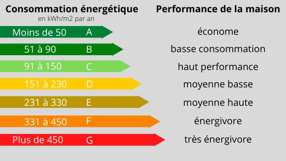 Les différentes classes énergétiques d'une maison